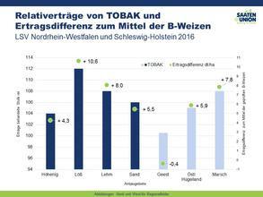 Tobak LSV West/Norddeutschland 2016