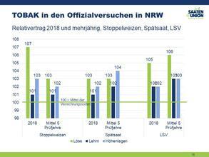 TOBAK in den Offizialversuchen 2018/NRW