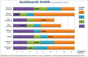 Elixer Qualitätsprofil