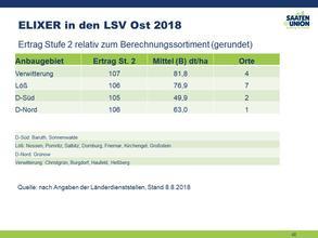Elixer in den LSV 2018/Ost
