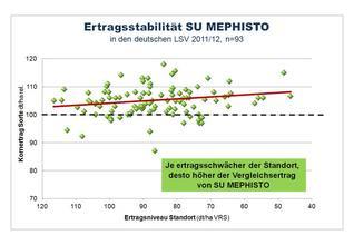 SU MEPHISTO: Ertragsstabilität, Ertragsleistung auf schwachen Standorten