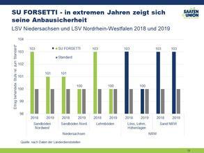 SU FORSETTI in den LSV NI und NRW 2019