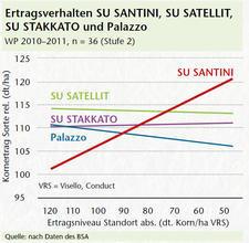 Ertragsverhalten SU SANTINI