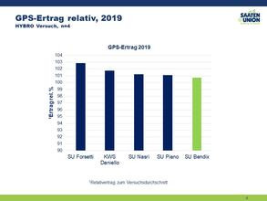 GPS-Ertrag relativ, 2019