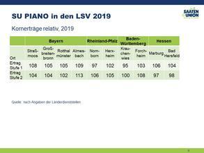 LSV Süddeutschland 2019