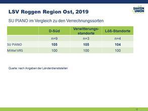 LSV Ostdeutschland 2019