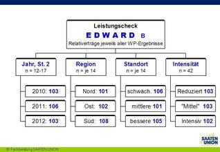 Leistungscheck Edward